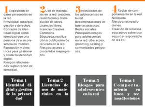 Módulos del MOOC