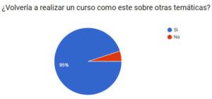 Resultado encuesta (419 respuestas)